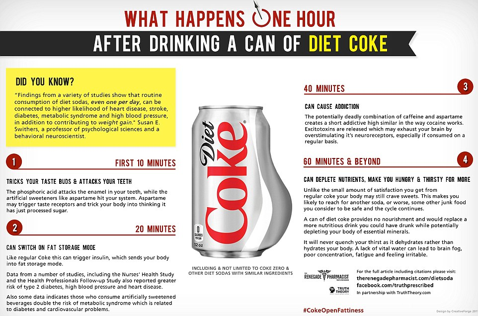 What Happens 60 minutes after having diet coke?
